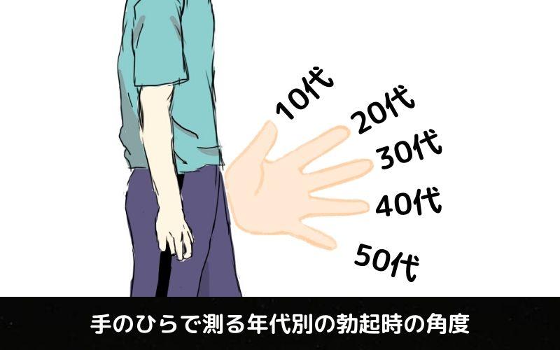 手のひらで測る年代別勃起時の角度